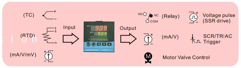 Đồng hồ nhiệt, đồng hồ đo điều khiển nhiệt độ