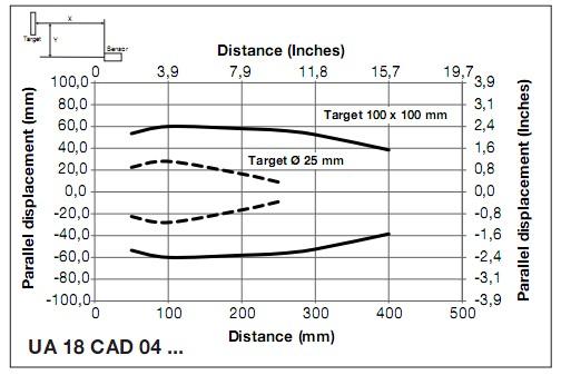 Phạm vi hoat động cảm biến siêu âm