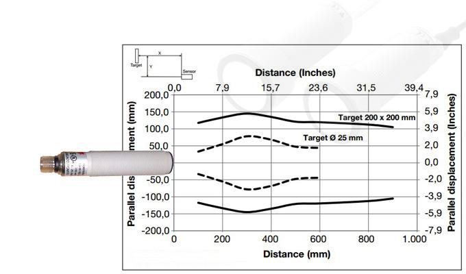 Cảm biến siêu âm đo khoảng cách, đo mức nước.
