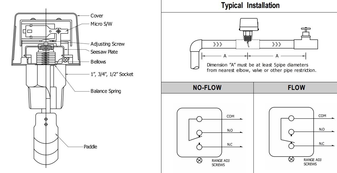 Cấu tạo và cách lắp đạt công tắc dòng chảy trên đường ống
