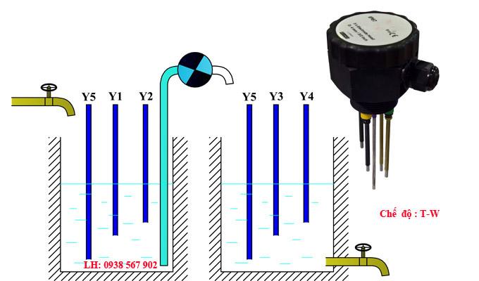 Bộ điều khiển mức nước chế độ bể và giếng.