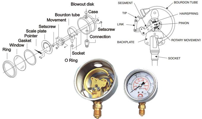 Các chi tiết bên trong của đồng hồ áp suất kiểu Bourdon pressure gauge.