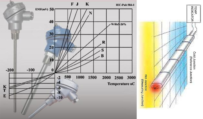 Cảm biến đo nhiệt độ K, P100, J, R, PT1000
