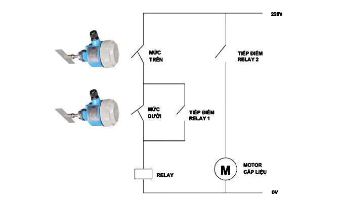 Sơ đồ điện điều khiển bơm liệu tự động.